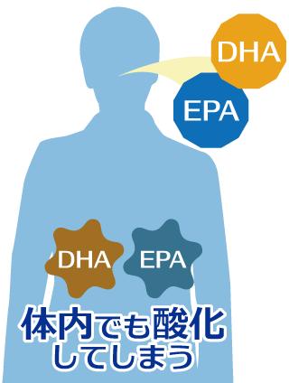 DHA・EPAは体内に入ると酸化してしまう